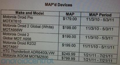 Motorola XOOM planning date