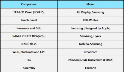 iPad 2 component